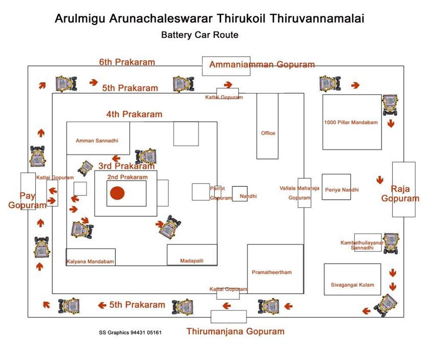 Hindu Temple And The Structure Of Human Body Comparison Surya World