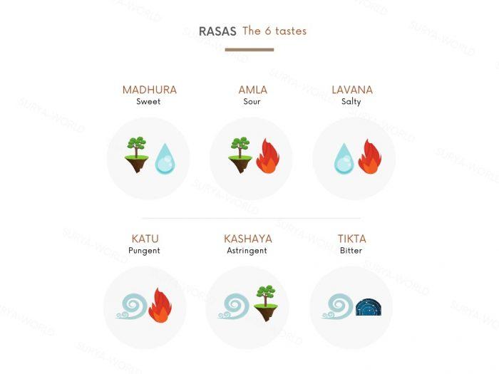 rasas tastes