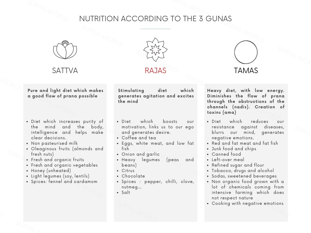 nutrition gunas