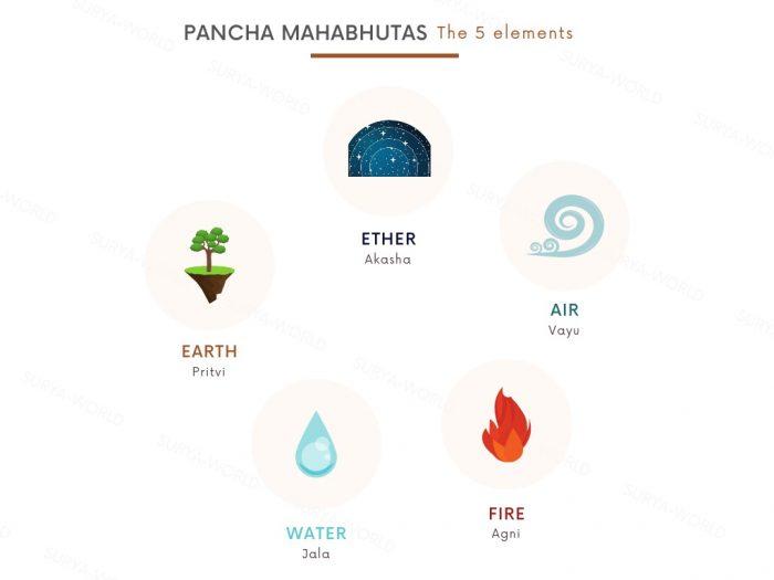 pancha mahabhutas elements